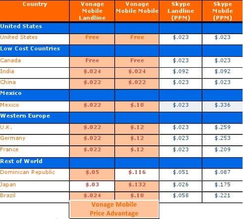 Vonage Price Chart