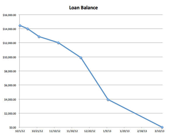 loanbalance