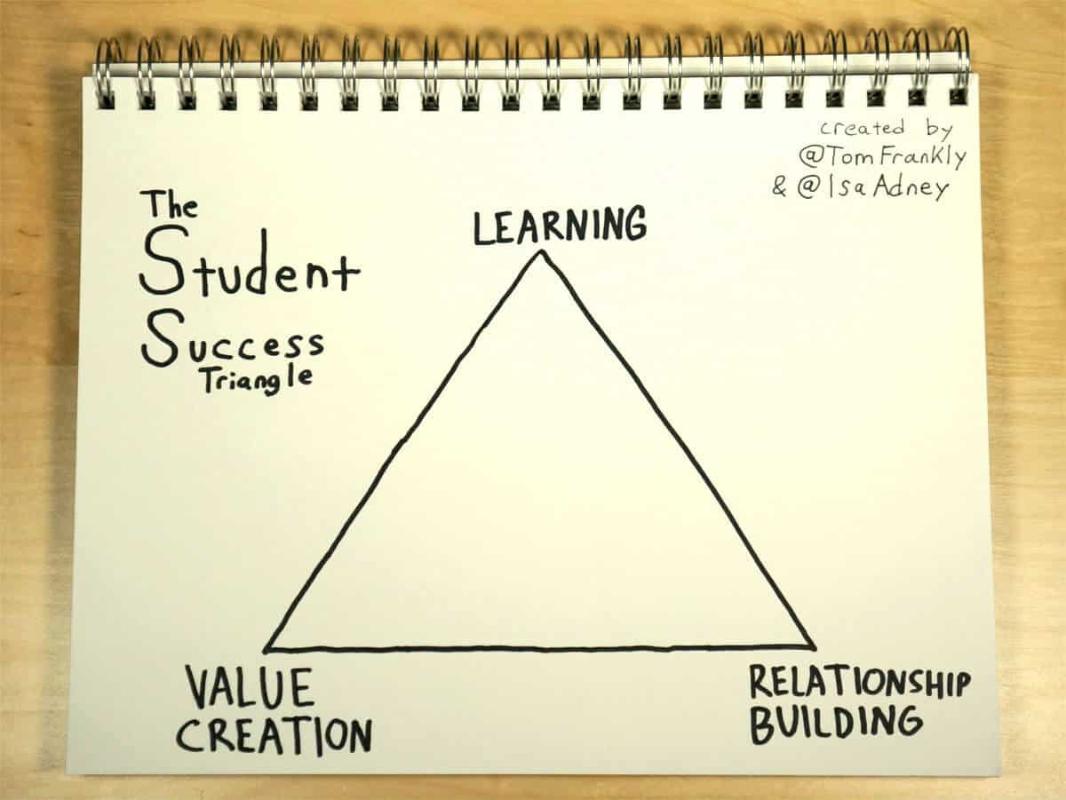 The Student Success Triangle Ok Its More Like The Life Success