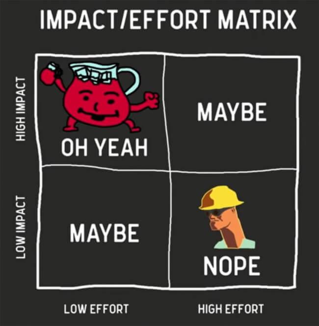 Impact/Effort Matrix