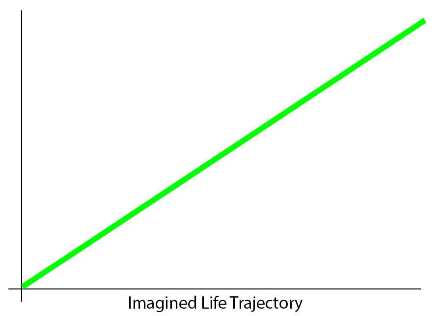 Imagined-Life-Trajectory-for-CIG-10-Myths