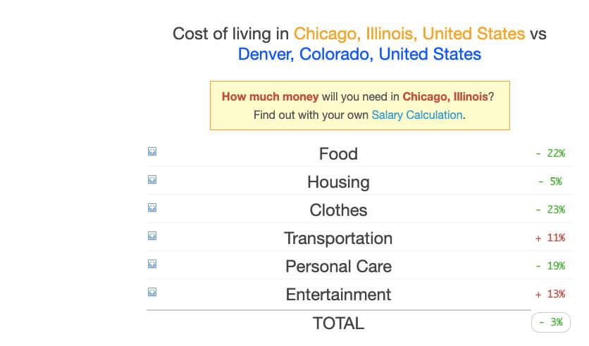 Denver vs. Chicago cost of living comparison from Expatistan