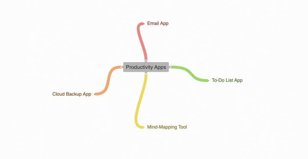 Coggle mind map